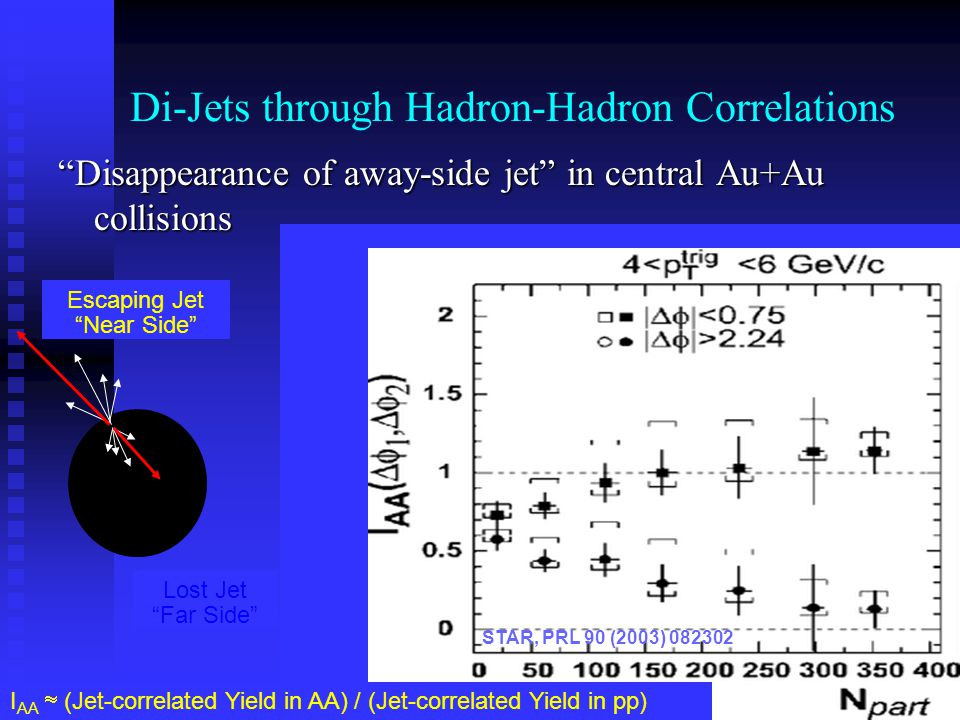 pedestal and flow subtracted 4 < p T,trig < 6 GeV/c, 2< p T,assoc < p T,trig Di-Jets through Hadron-Hadron Correlations Disappearance of away-side jet in central Au+Au collisions 0-5% Escaping Jet Near Side Lost Jet Far Side STAR, PRL 90 (2003) I AA  (Jet-correlated Yield in AA) / (Jet-correlated Yield in pp)