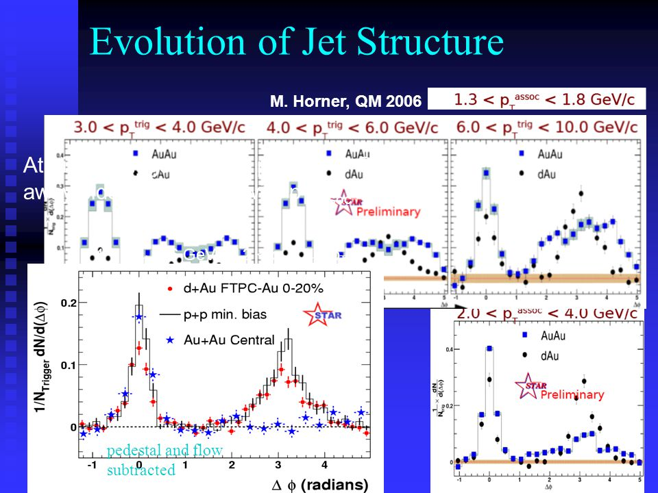 Evolution of Jet Structure At higher trigger p T (6 < p T,trig < 10 GeV/c), away-side yield varies with p T,assoc For lower p T,assoc ( 1.3 < p T,assoc <1.8 GeV/c), away-side correlation has non-gaussian shape  becomes doubly-peaked for lower p T,trig pedestal and flow subtracted 4 < p T,trig < 6 GeV/c, 2 < p T,assoc < p T,trig M.