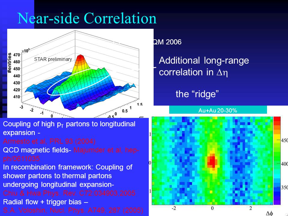 Near-side Correlation Additional long-range correlation in  Au+Au 20-30% the ridge Coupling of high p T partons to longitudinal expansion - Armesto et al, PRL 93 (2004) QCD magnetic fields- Majumder et al, hep- ph/ In recombination framework: Coupling of shower partons to thermal partons undergoing longitudinal expansion- Chiu & Hwa Phys.