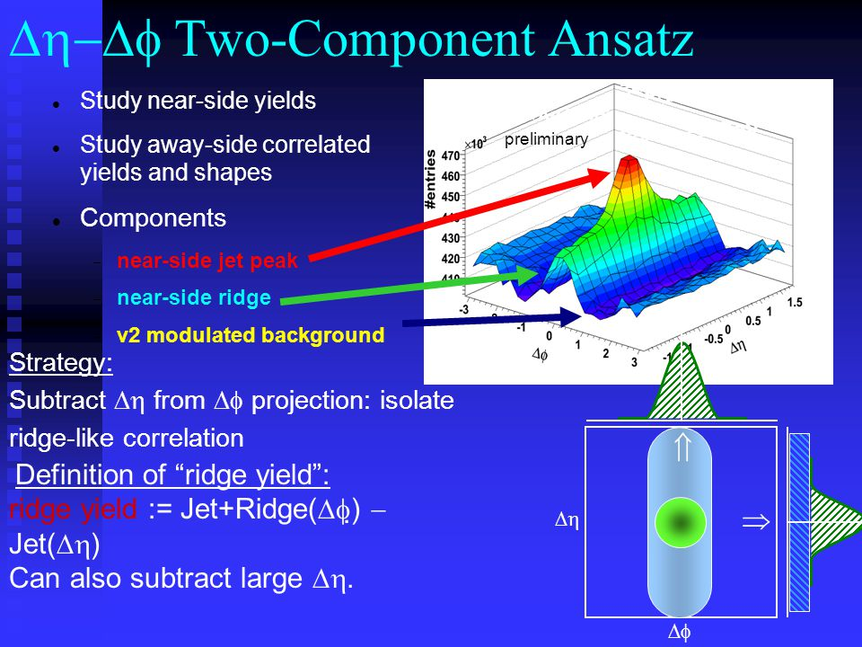 Study near-side yields Study away-side correlated yields and shapes Components  near-side jet peak  near-side ridge  v2 modulated background Strategy: Subtract  from  projection: isolate ridge-like correlation Definition of ridge yield : ridge yield := Jet+Ridge(  )  Jet(  ) Can also subtract large .