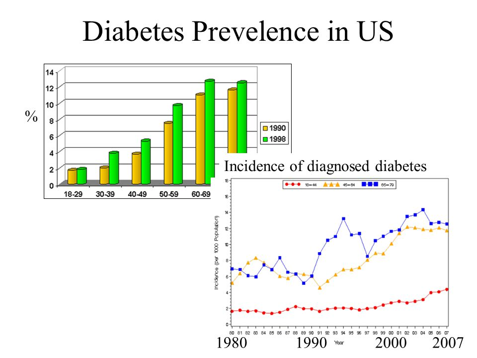 Diabetes Prevelence in US % Incidence of diagnosed diabetes