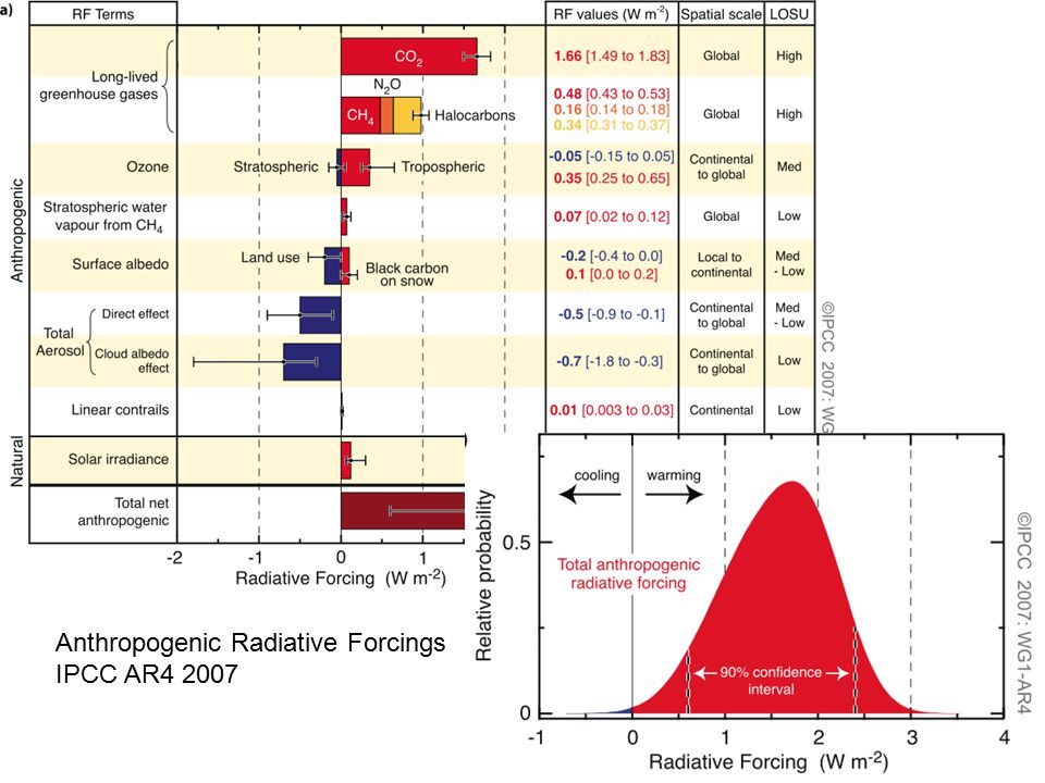 Evidence for milankovitch theory wikipedia px272 lect 3 forcing 3 figure ts5 anthropogenic radiative forcings ipcc ar4 2007 ccuart Images