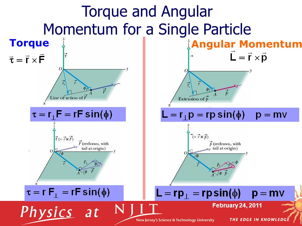 February 24, 2011 Torque Angular Momentum Torque and Angular Momentum for a Single Particle