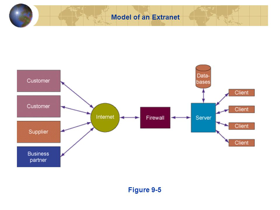 Figure 9-5 Model of an Extranet