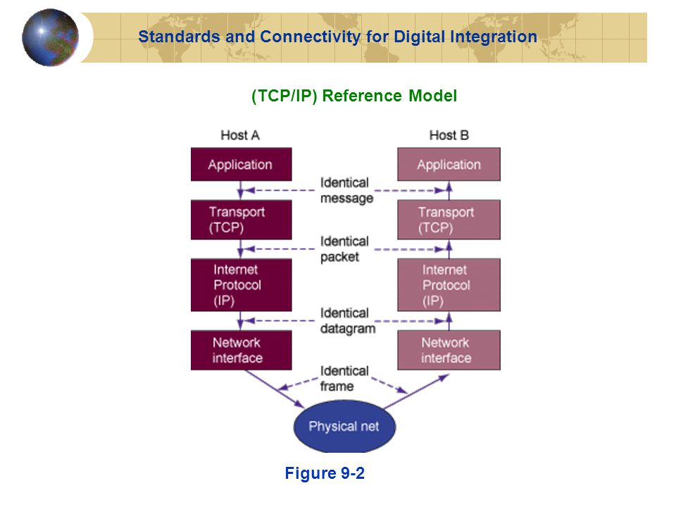(TCP/IP) Reference Model Figure 9-2 Standards and Connectivity for Digital Integration