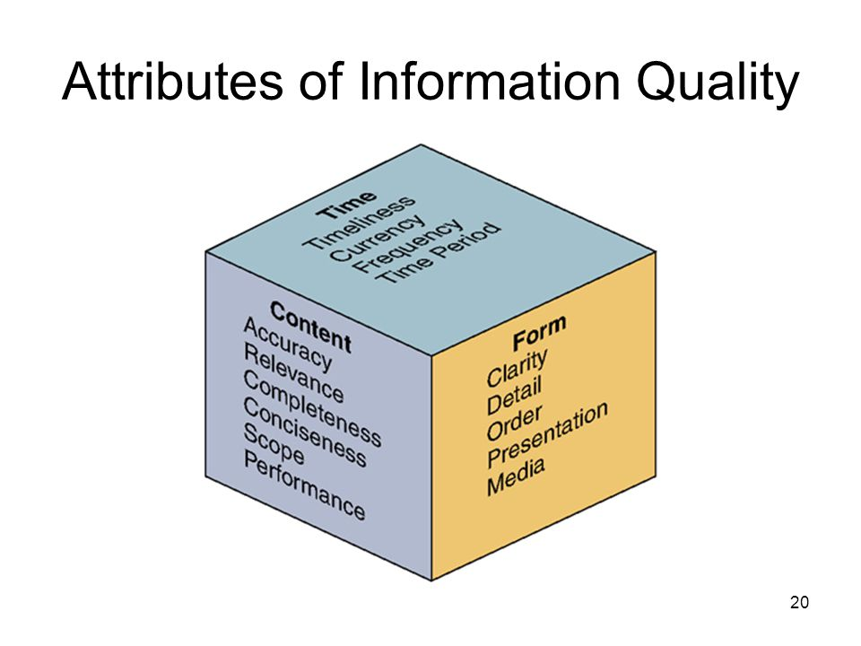 20 Attributes of Information Quality