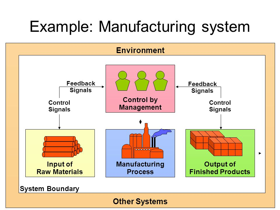 3 Example: Manufacturing system Manufacturing Process Input of Raw Materials Output of Finished Products Environment Other Systems Control by Management Control Signals Control Signals Feedback Signals Feedback Signals System Boundary