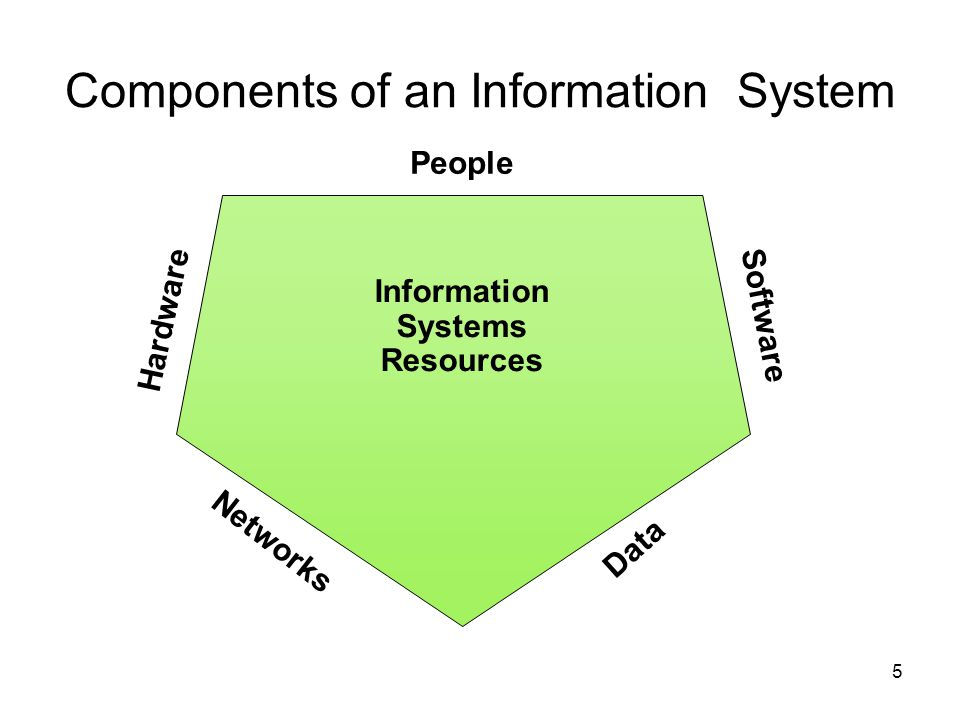 5 Information Systems Resources People Software Hardware Networks Data Components of an Information System