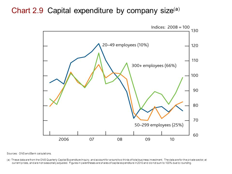Chart 2.9 Capital expenditure by company size (a) Sources: ONS and Bank calculations.
