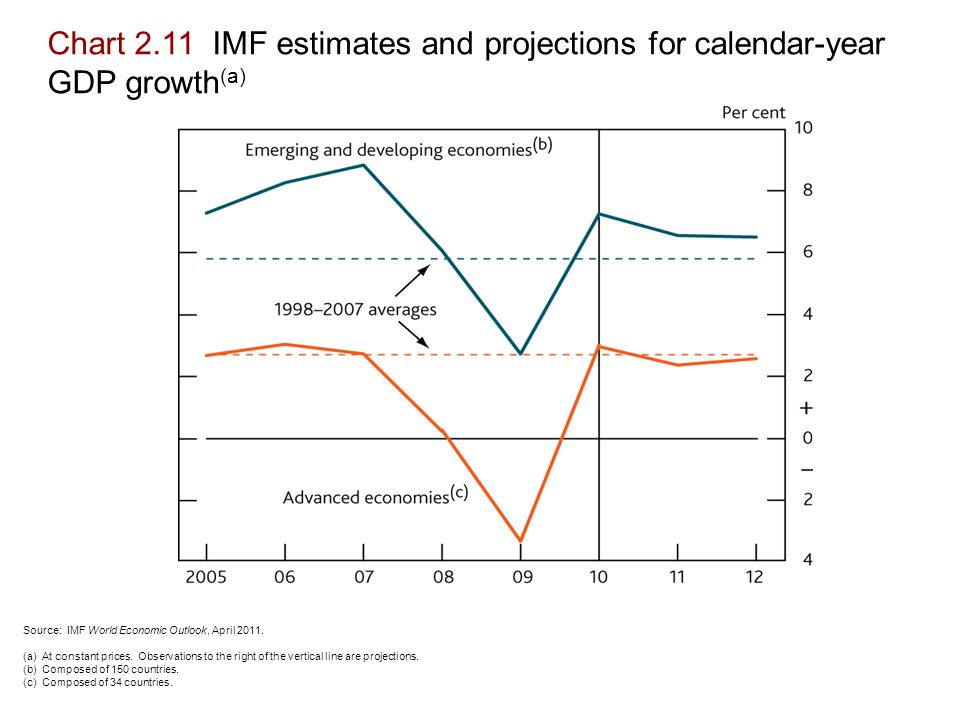 Chart 2.11 IMF estimates and projections for calendar-year GDP growth (a) Source: IMF World Economic Outlook, April 2011.