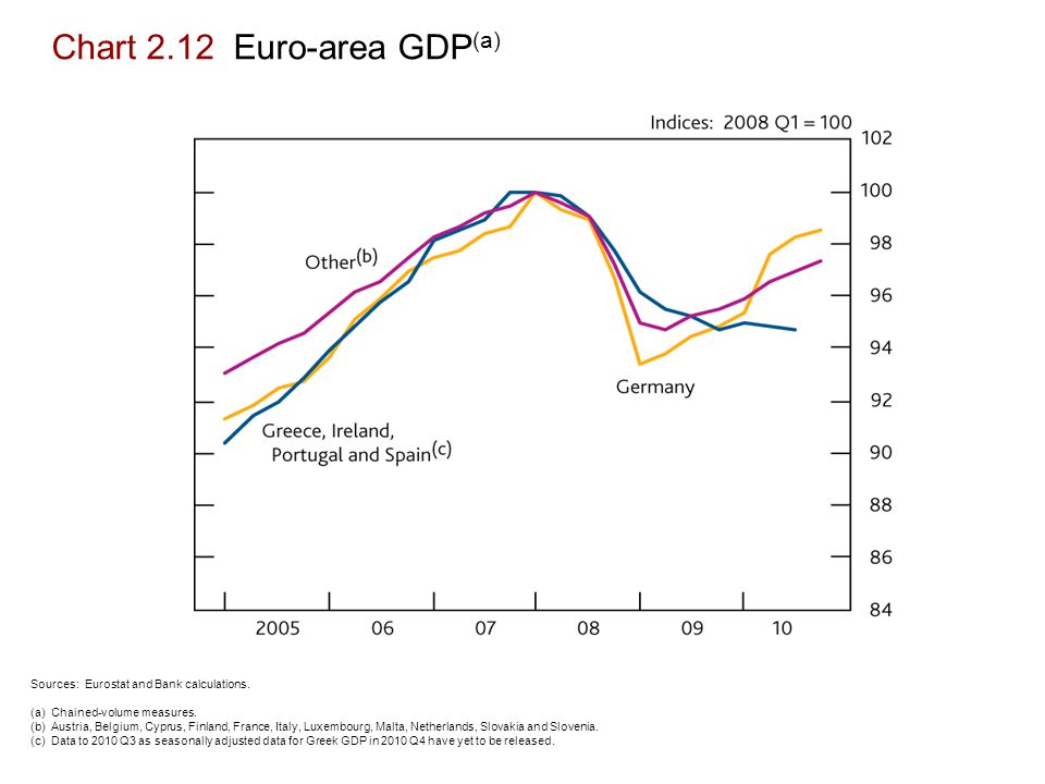 Chart 2.12 Euro-area GDP (a) Sources: Eurostat and Bank calculations.