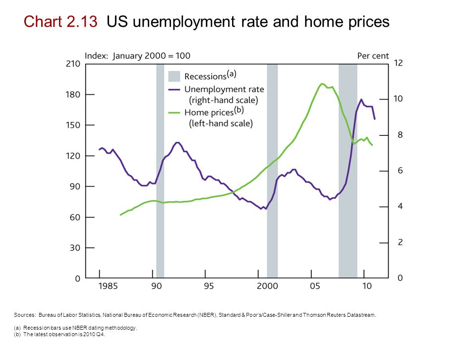 Chart 2.13 US unemployment rate and home prices Sources: Bureau of Labor Statistics, National Bureau of Economic Research (NBER), Standard & Poor's/Case-Shiller and Thomson Reuters Datastream.