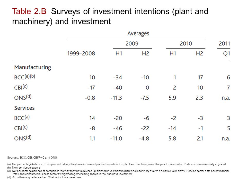 Table 2.B Surveys of investment intentions (plant and machinery) and investment Sources: BCC, CBI, CBI/PwC and ONS.