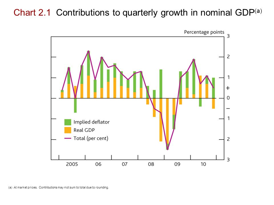 Chart 2.1 Contributions to quarterly growth in nominal GDP (a) (a) At market prices.