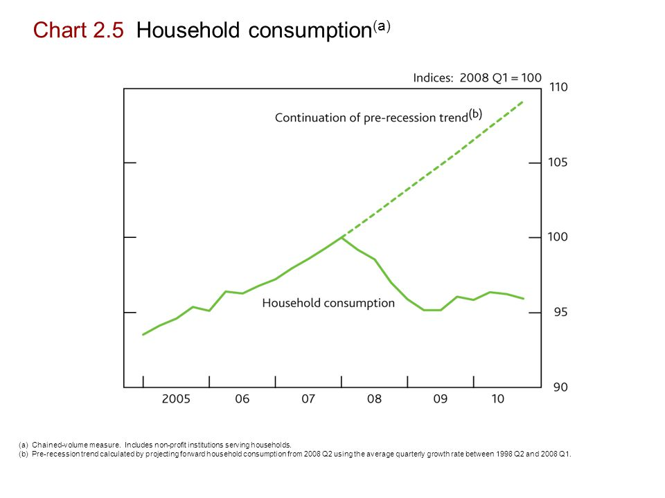 Chart 2.5 Household consumption (a) (a) Chained-volume measure.