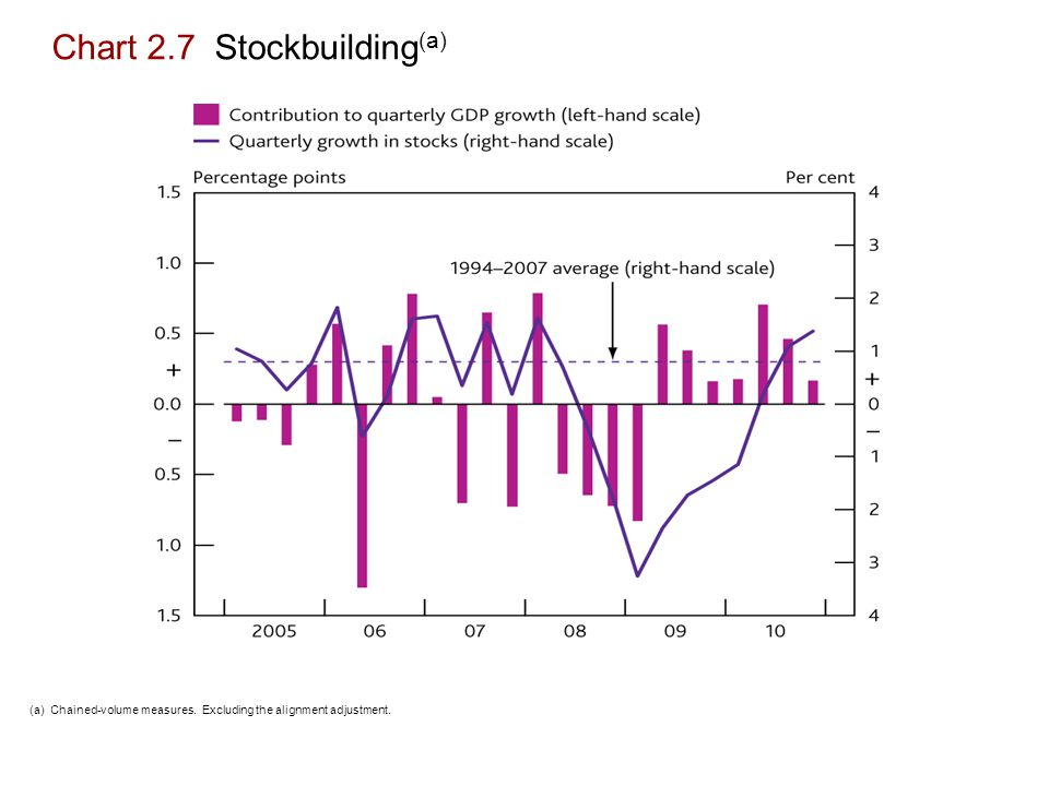 Chart 2.7 Stockbuilding (a) (a) Chained-volume measures. Excluding the alignment adjustment.