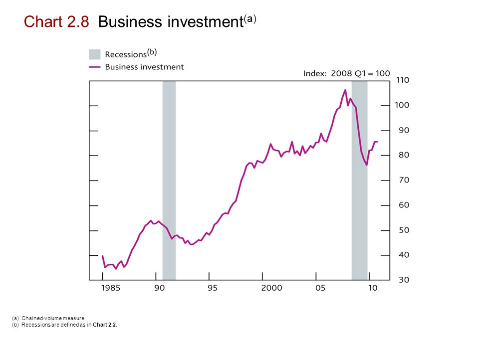 Chart 2.8 Business investment (a) (a) Chained-volume measure.