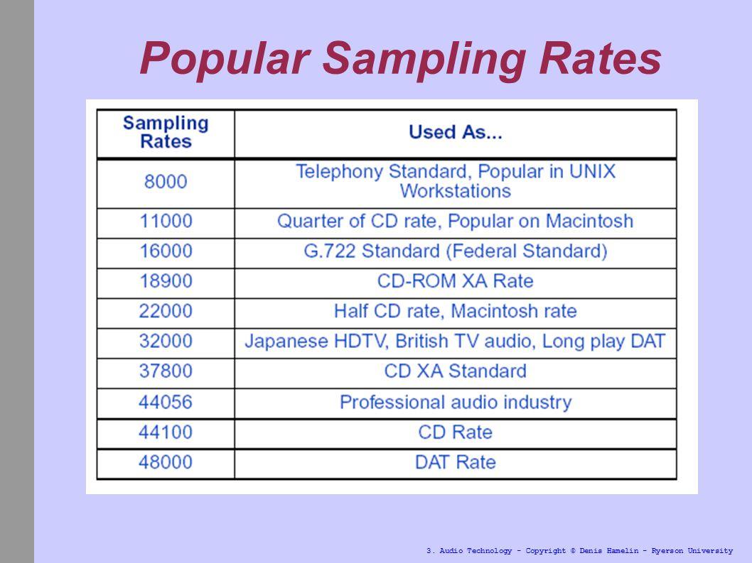 3 Audio Technology Copyright Denis Hamelin Ryerson University Hypersonic Sound Popular Sampling Rates