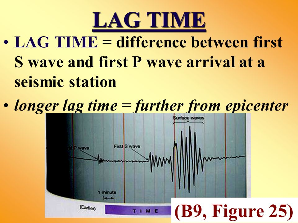 LAG TIME LAG TIME = difference between first S wave and first P wave arrival at a seismic station longer lag time = further from epicenter (B9, Figure 25)