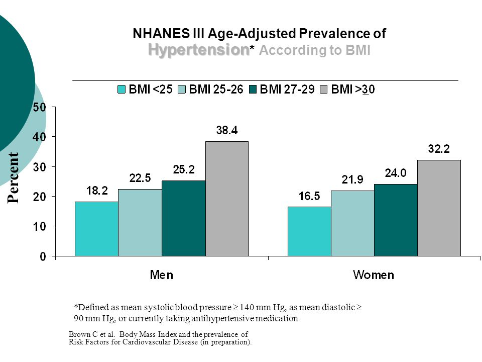 Hypertension NHANES III Age-Adjusted Prevalence of Hypertension * According to BMI *Defined as mean systolic blood pressure  140 mm Hg, as mean diastolic  90 mm Hg, or currently taking antihypertensive medication.