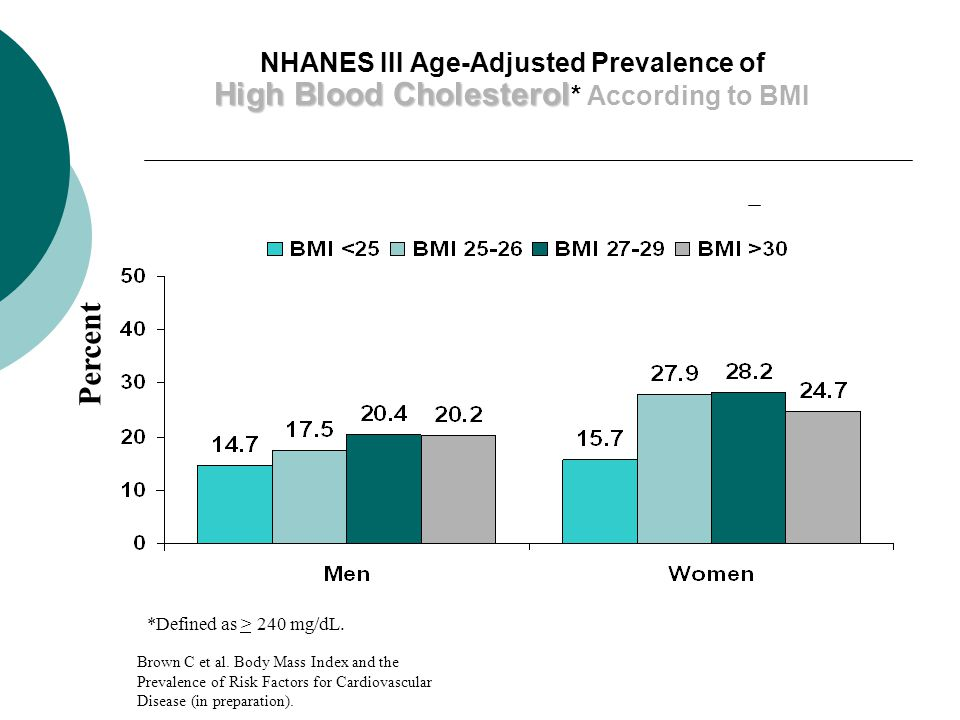 High Blood Cholesterol NHANES III Age-Adjusted Prevalence of High Blood Cholesterol * According to BMI *Defined as > 240 mg/dL.