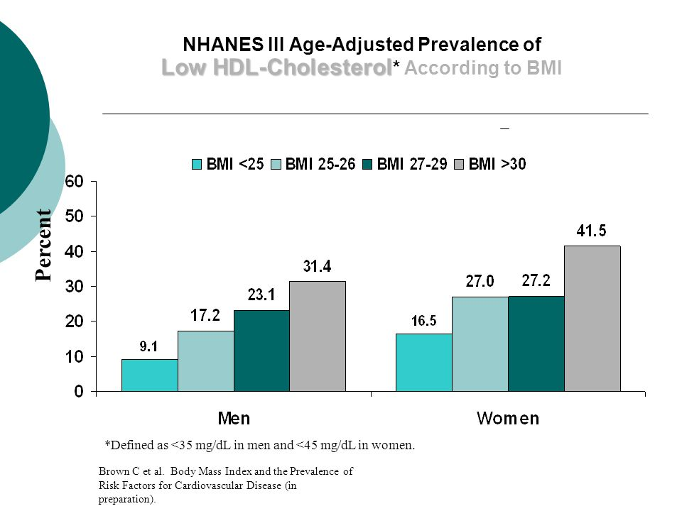 Low HDL-Cholesterol NHANES III Age-Adjusted Prevalence of Low HDL-Cholesterol * According to BMI *Defined as <35 mg/dL in men and <45 mg/dL in women.