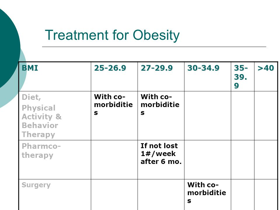 Treatment for Obesity BMI