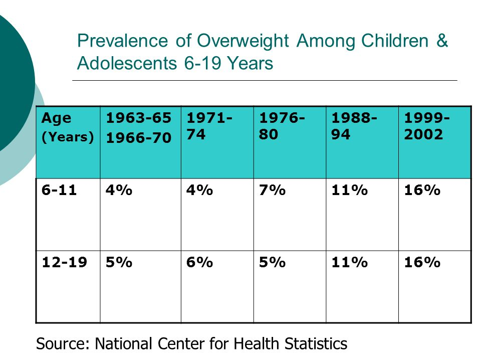 Prevalence of Overweight Among Children & Adolescents 6-19 Years Age (Years) % 7%11%16% %6%5%11%16% Source: National Center for Health Statistics