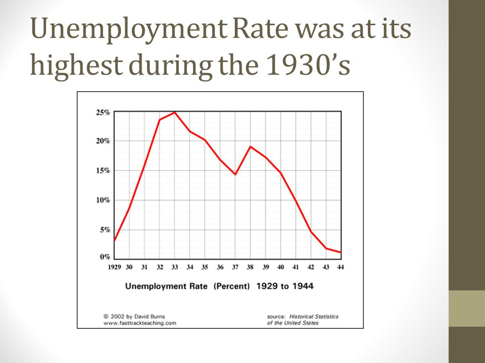 Unemployment Rate was at its highest during the 1930's