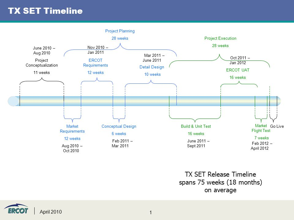 1 April 2010 TX SET Timeline Project Conceptualization 11 weeks Market Requirements 12 weeks ERCOT Requirements 12 weeks Conceptual Design 6 weeks Detail Design 10 weeks Build & Unit Test 16 weeks Market Flight Test 7 weeks ERCOT UAT 16 weeks Go Live TX SET Release Timeline spans 75 weeks (18 months) on average Project Planning 28 weeks Project Execution 28 weeks June 2010 – Aug 2010 Feb 2011 – Mar 2011 Mar 2011 – June 2011 Nov 2010 – Jan 2011 Oct 2011 – Jan 2012 Feb 2012 – April 2012 June 2011 – Sept 2011 Aug 2010 – Oct 2010