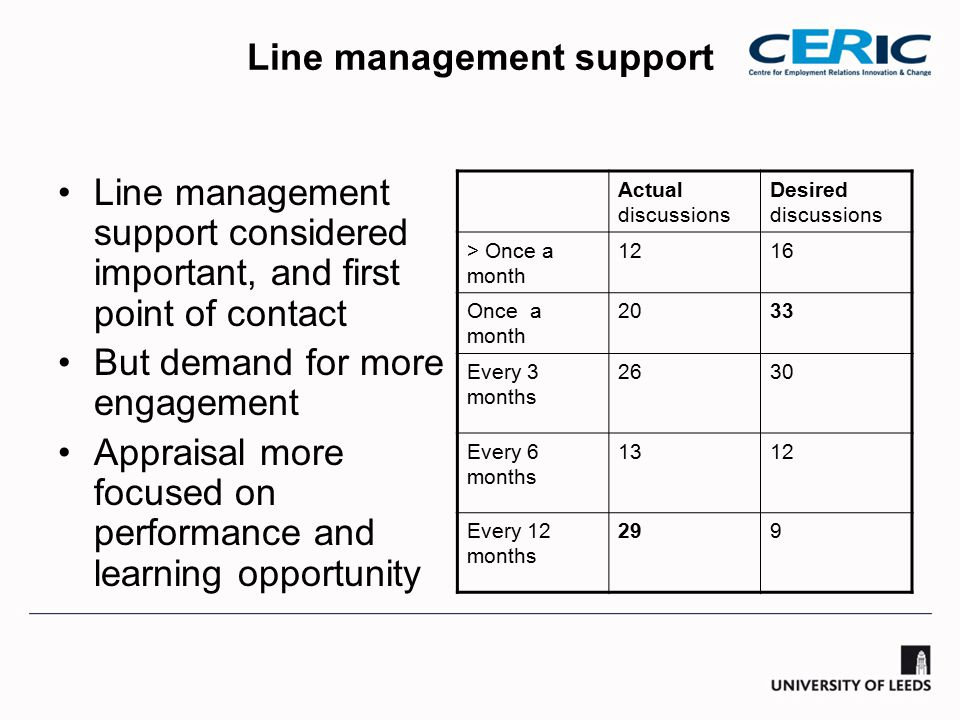 Line management support Line management support considered important, and first point of contact But demand for more engagement Appraisal more focused on performance and learning opportunity Actual discussions Desired discussions > Once a month 1216 Once a month 2033 Every 3 months 2630 Every 6 months 1312 Every 12 months 299