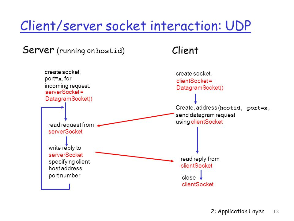 2: Application Layer12 Client/server socket interaction: UDP close clientSocket Server (running on hostid ) read reply from clientSocket create socket, clientSocket = DatagramSocket() Client Create, address ( hostid, port=x, send datagram request using clientSocket create socket, port= x, for incoming request: serverSocket = DatagramSocket() read request from serverSocket write reply to serverSocket specifying client host address, port number