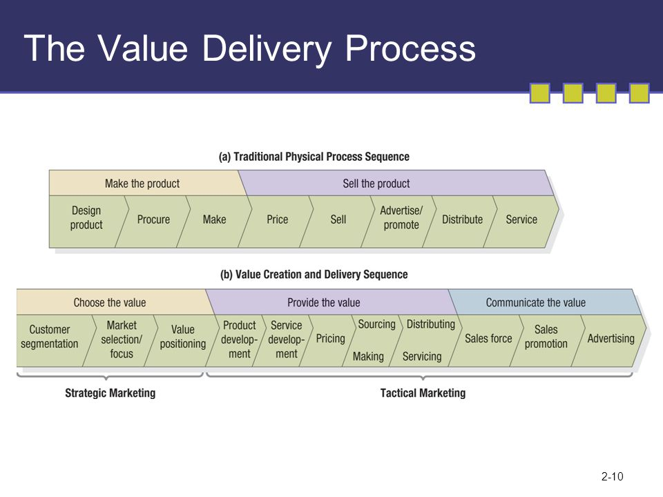 2-10 The Value Delivery Process