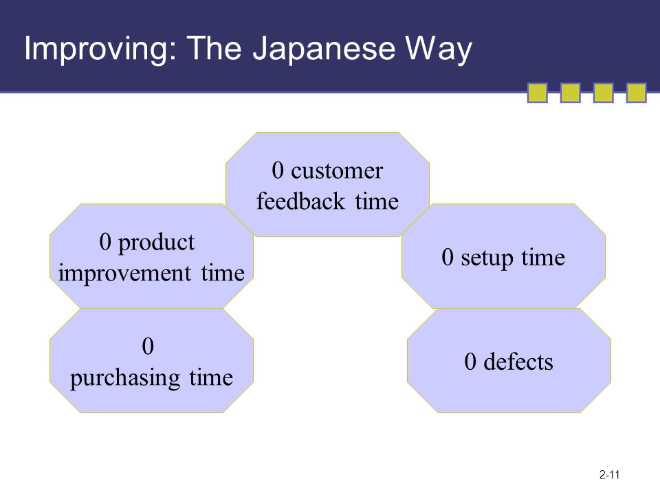 2-11 Improving: The Japanese Way 0 customer feedback time 0 product improvement time 0 setup time 0 defects 0 purchasing time