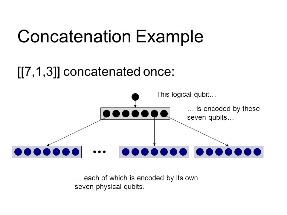 Concatenation Example [[7,1,3]] concatenated once: This logical qubit… … is encoded by these seven qubits… … each of which is encoded by its own seven physical qubits.
