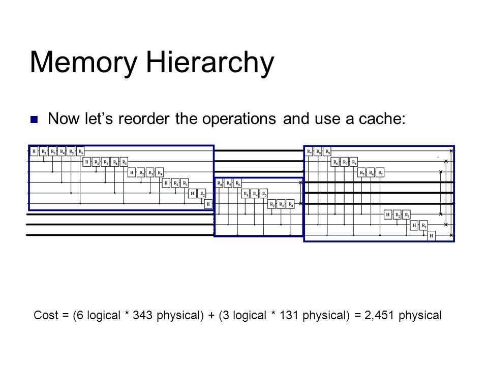 Memory Hierarchy Now let's reorder the operations and use a cache: Cost = (6 logical * 343 physical) + (3 logical * 131 physical) = 2,451 physical