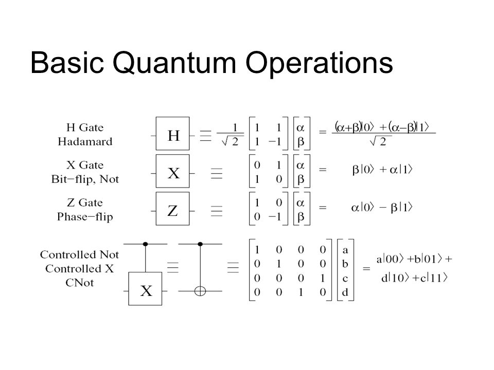 Basic Quantum Operations ()( )