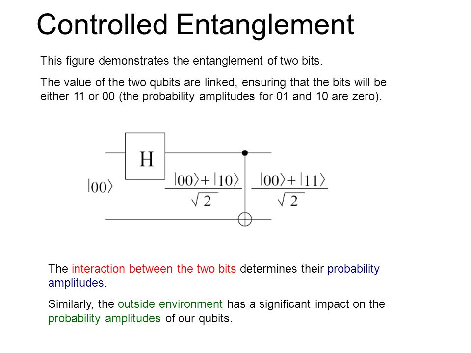 Controlled Entanglement This figure demonstrates the entanglement of two bits.