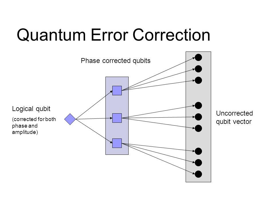 Quantum Error Correction Logical qubit (corrected for both phase and amplitude) Phase corrected qubits Uncorrected qubit vector