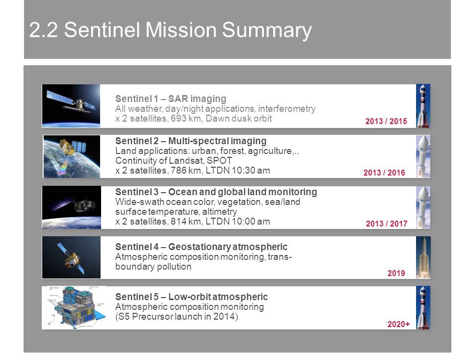 2013 / 2015 Sentinel 1 – SAR imaging All weather, day/night applications, interferometry x 2 satellites, 693 km, Dawn dusk orbit 2013 / 2016 Sentinel 2 – Multi-spectral imaging Land applications: urban, forest, agriculture,..