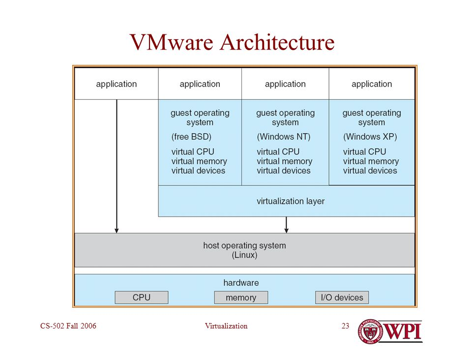 VirtualizationCS-502 Fall VMware Architecture