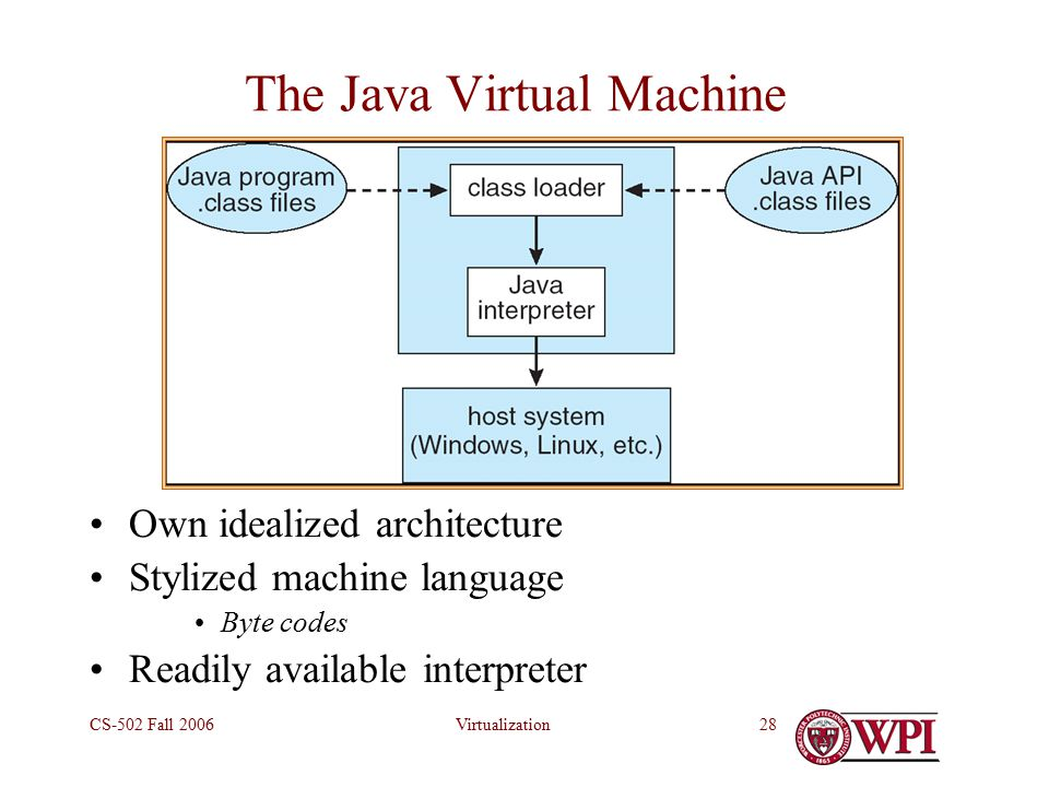 VirtualizationCS-502 Fall The Java Virtual Machine Own idealized architecture Stylized machine language Byte codes Readily available interpreter
