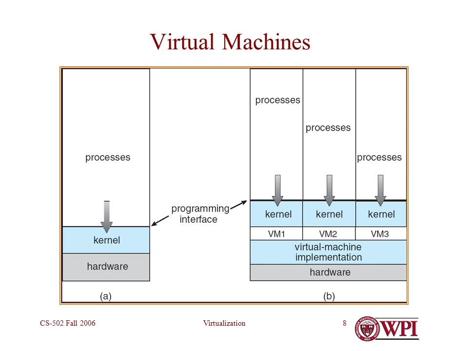 VirtualizationCS-502 Fall Virtual Machines (a) Nonvirtual machine (b) virtual machine Non-virtual Machine Virtual Machine