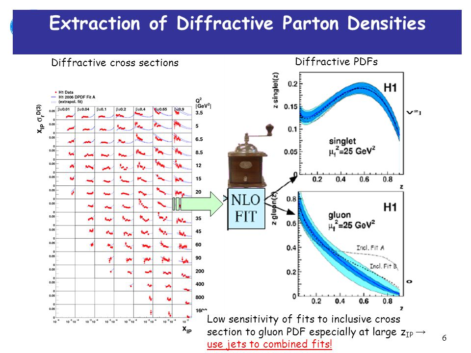 25 th of October 2007Meeting on Diffraction and Forward Physics at HERA and the LHC, Antwerpen 6 Diffractive cross sections Diffractive PDFs Low sensitivity of fits to inclusive cross section to gluon PDF especially at large z IP → use jets to combined fits.