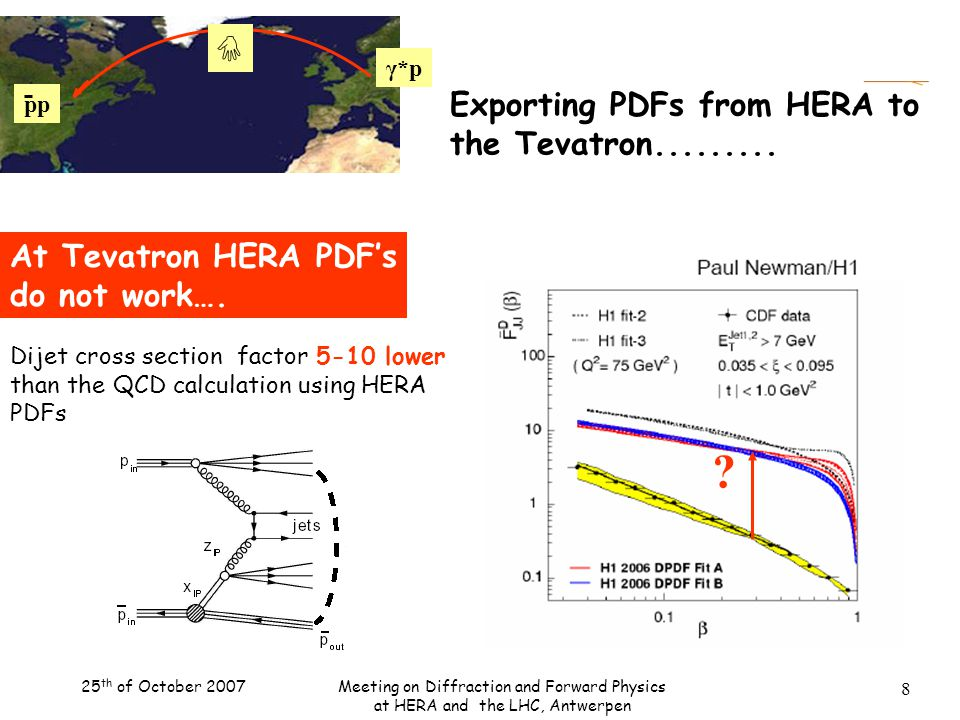 25 th of October 2007Meeting on Diffraction and Forward Physics at HERA and the LHC, Antwerpen 8 pp  γ*p At Tevatron HERA PDF's do not work….