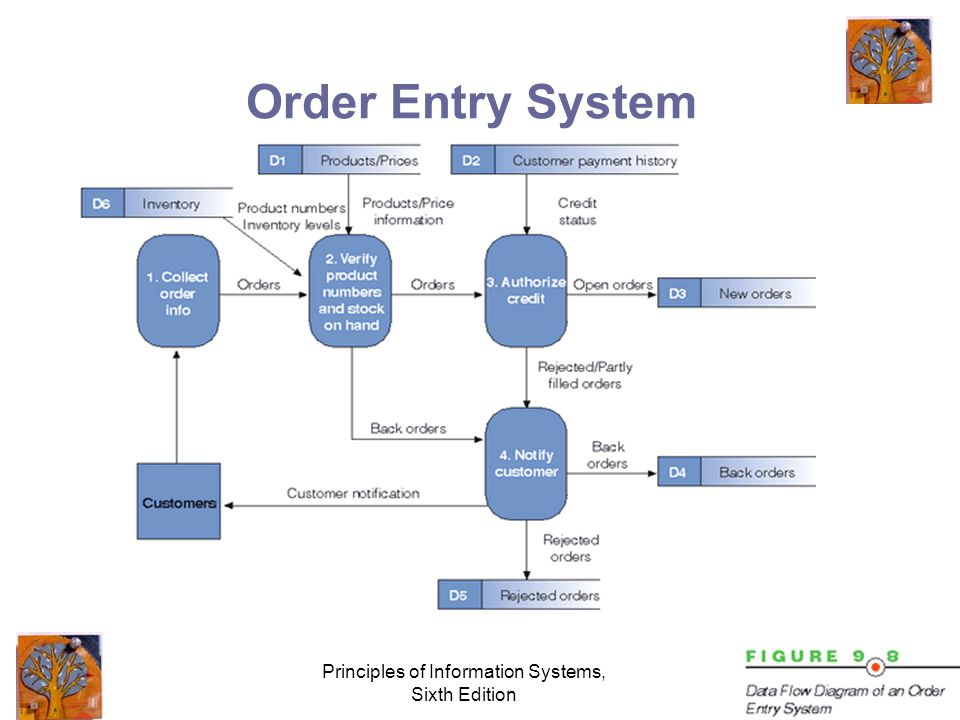 Principles of Information Systems, Sixth Edition Order Entry System