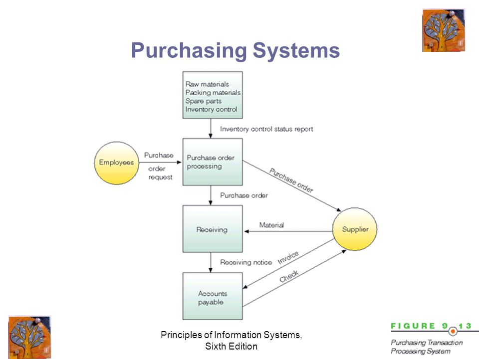 Principles of Information Systems, Sixth Edition Purchasing Systems