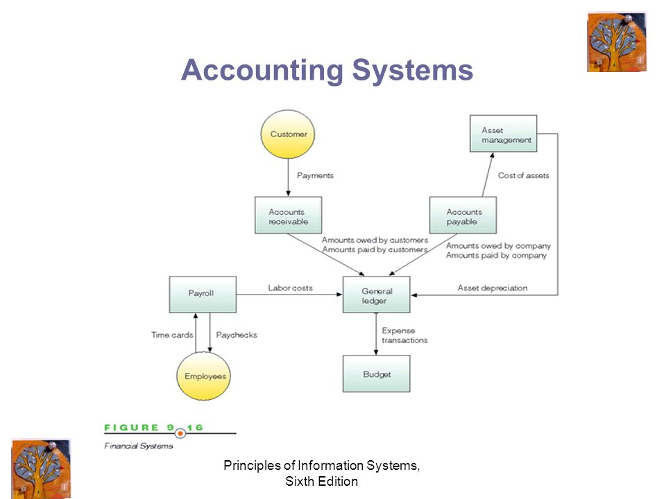 Principles of Information Systems, Sixth Edition Accounting Systems