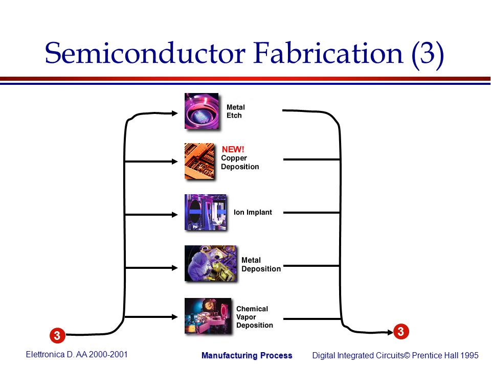 Elettronica D  AA Digital Integrated Circuits© Prentice Hall