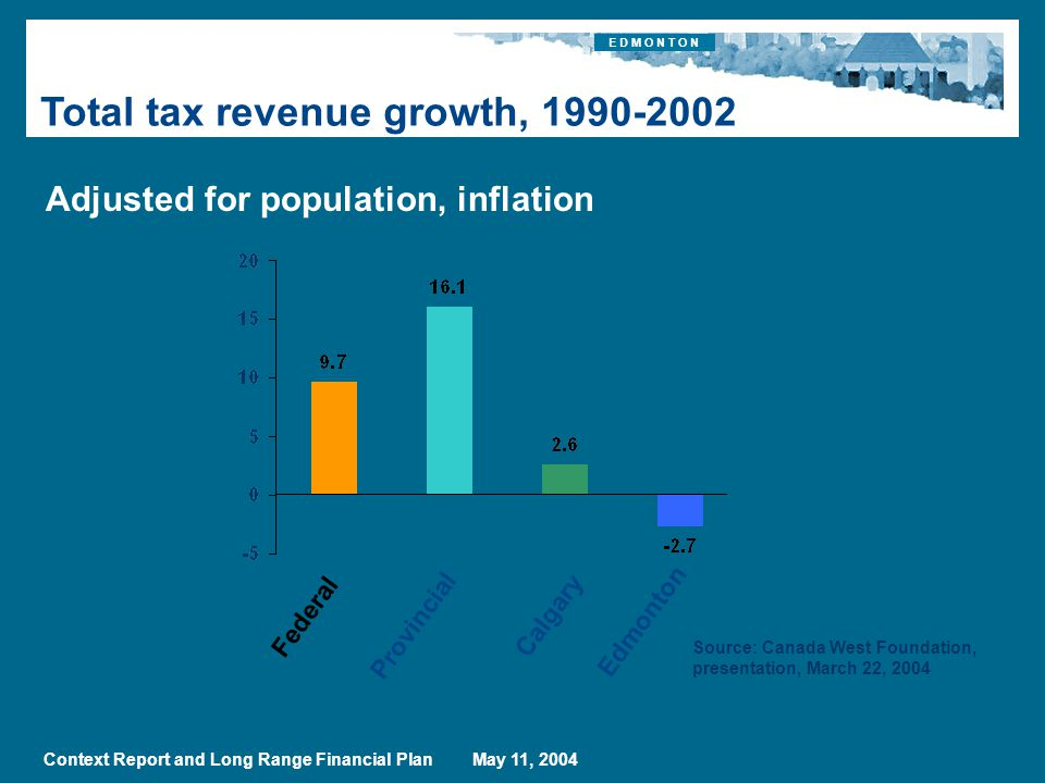 E D M O N T O N Context Report and Long Range Financial Plan May 11, 2004 Total tax revenue growth, Source: Canada West Foundation, presentation, March 22, 2004 Adjusted for population, inflation Federal Edmonton Calgary Provincial